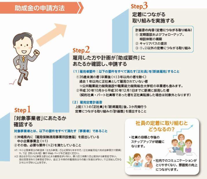 沖縄助成金申請方法